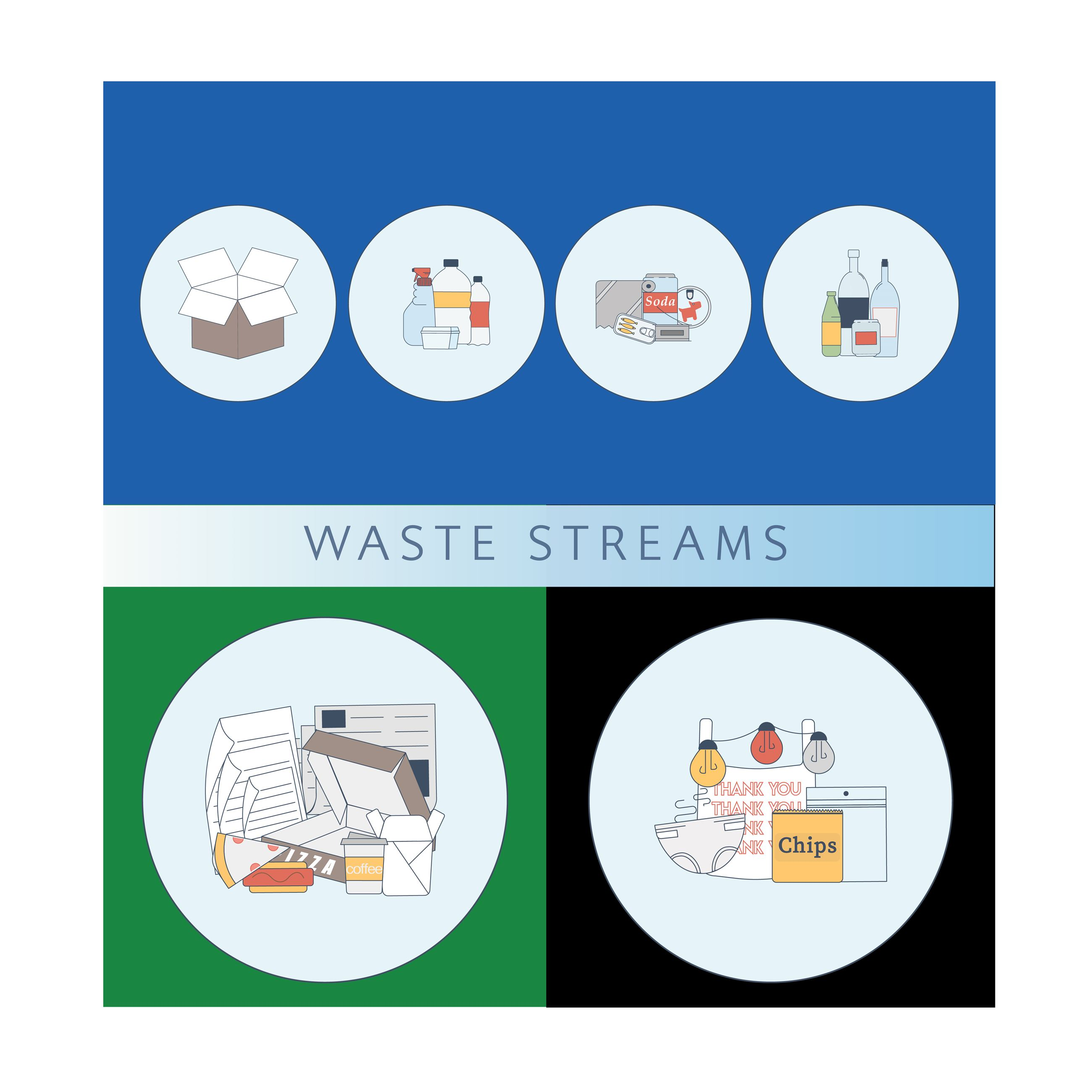 Waste streams