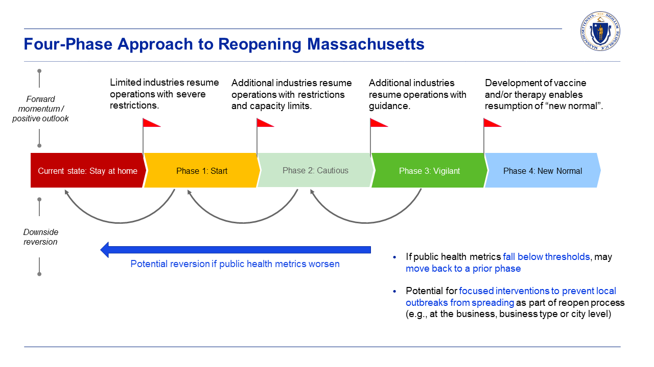 Four Phase Approach to Reopening Massachusetts
